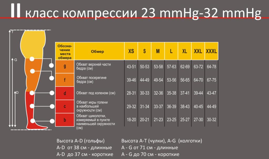 таблица размеров белья 2 класса компрессии